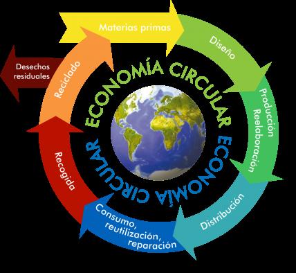Resultat d'imatges de circular economy