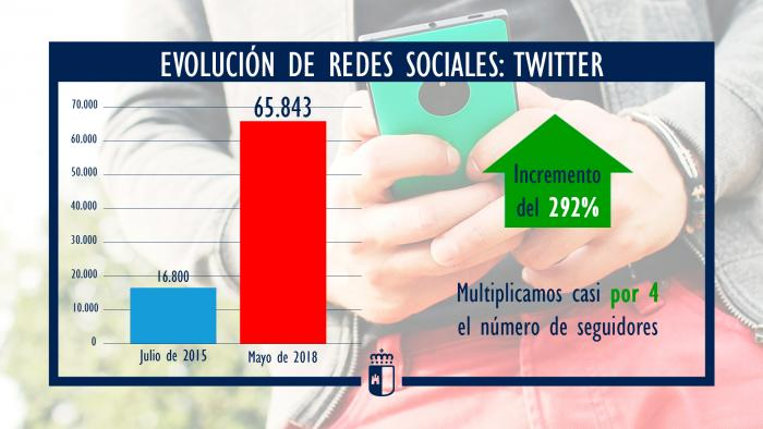 La Junta de Comunidades multiplica hasta por cinco el número de seguidores en los perfiles institucionales de sus redes sociales